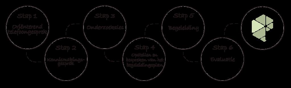 Werkwijze_Stappenplan_PraktijkBijDeHand